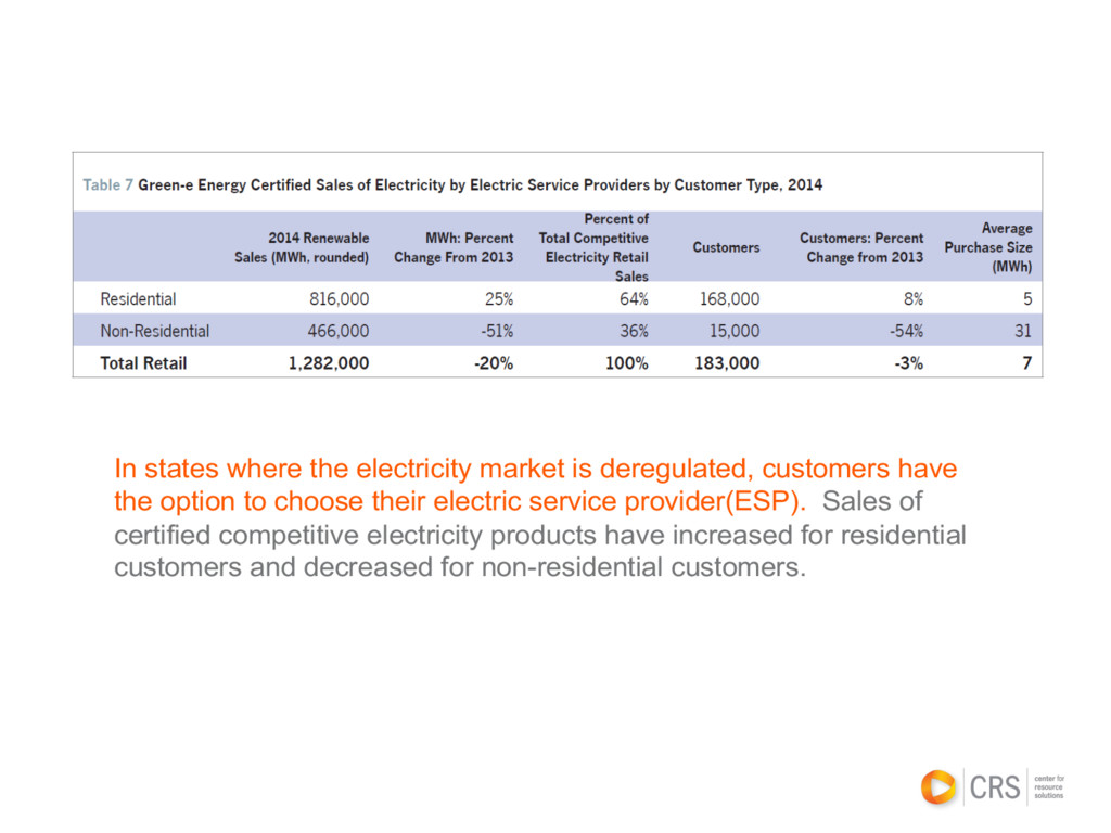 In states where the electricity market is dereg...