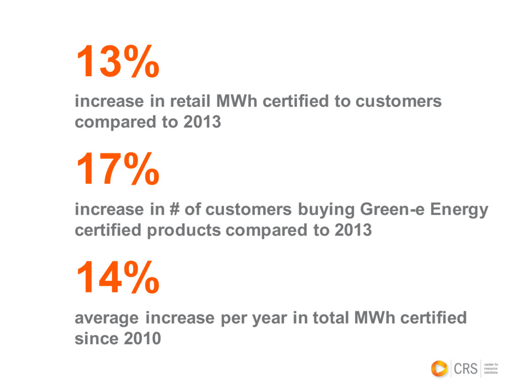 13% increase in retail MWh certified to custome...