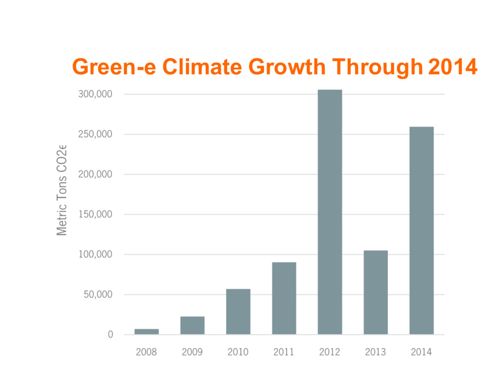 Green-e Climate Growth Through 2014