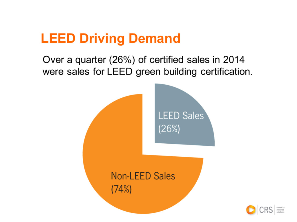 LEED Driving Demand Over a quarter (26%) of cer...