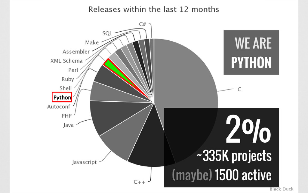 2% ~335K projects (maybe) 1500 active WE ARE PY...