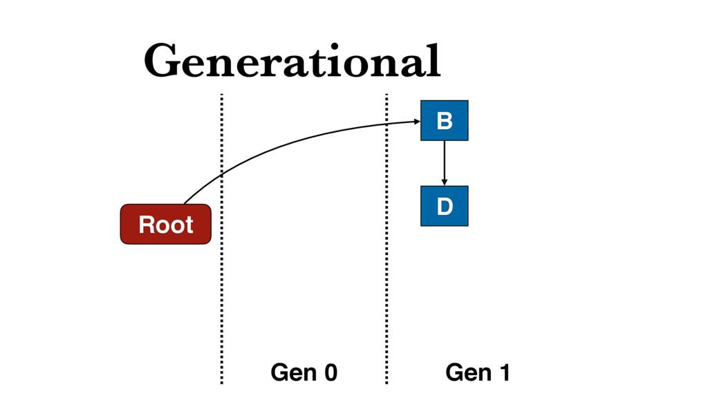 Generational Root B D Gen 0 Gen 1
