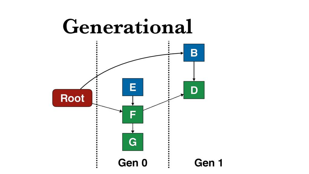 Generational Root B D Gen 0 Gen 1 E F G