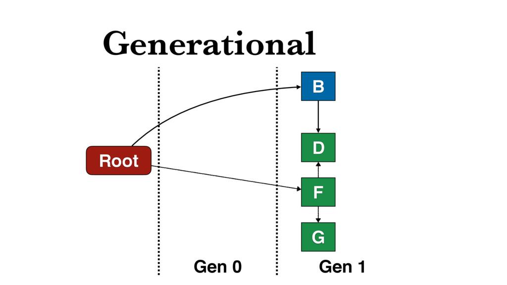 Generational Root B D Gen 0 Gen 1 F G