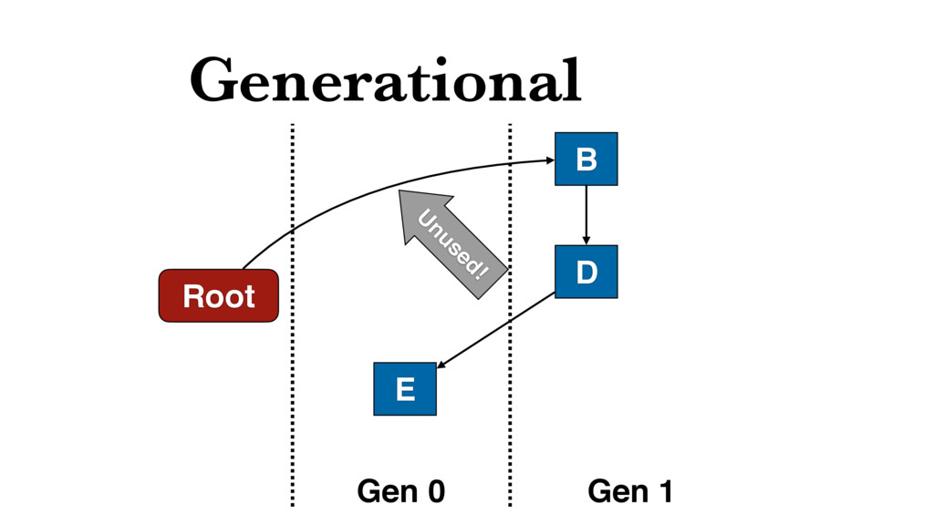 Generational Root B D Gen 0 Gen 1 E U nused!