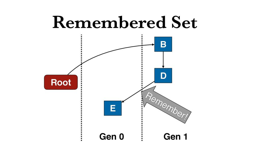 Remembered Set Root B D Gen 0 Gen 1 E Remember!