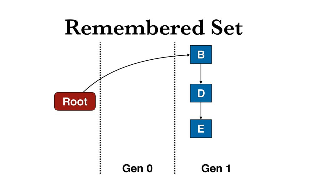 Remembered Set Root B D Gen 0 Gen 1 E