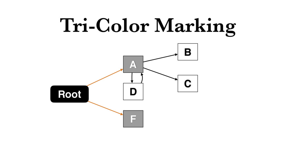 Tri-Color Marking Root F C B D A