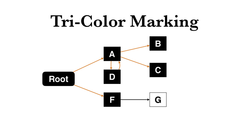 Tri-Color Marking Root F C B D A G