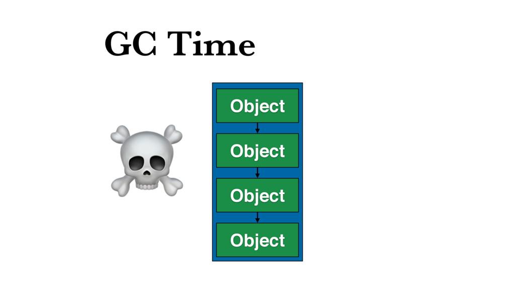 GC Time Object Object Object Object ☠