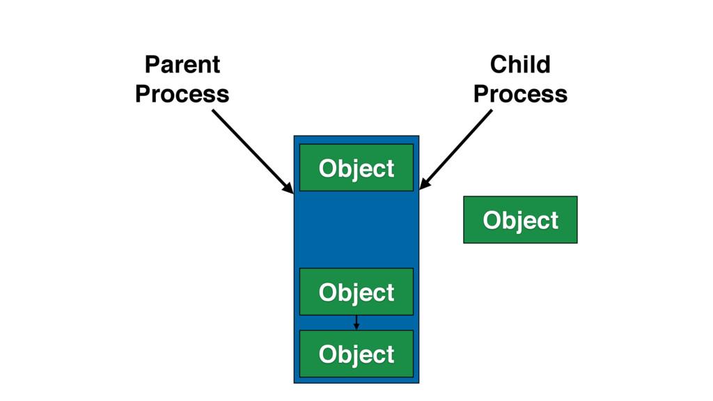 Object Object Object Parent Process Child Proce...