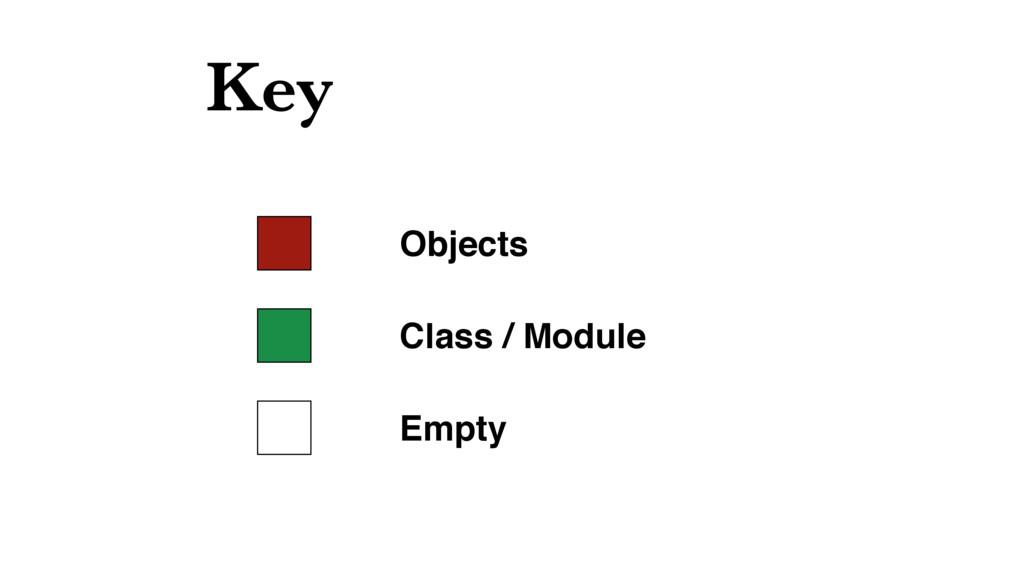 Key Objects Class / Module Empty