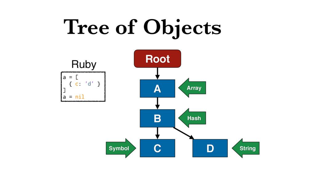 Tree of Objects Root A B C D a = [ { c: 'd' } ]...