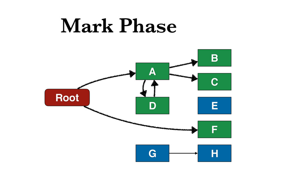 Mark Phase Root D A B C F E H G