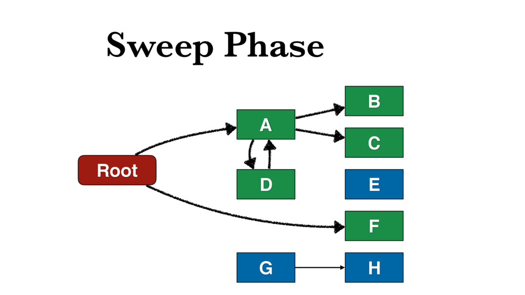 Sweep Phase Root D A B C F E H G