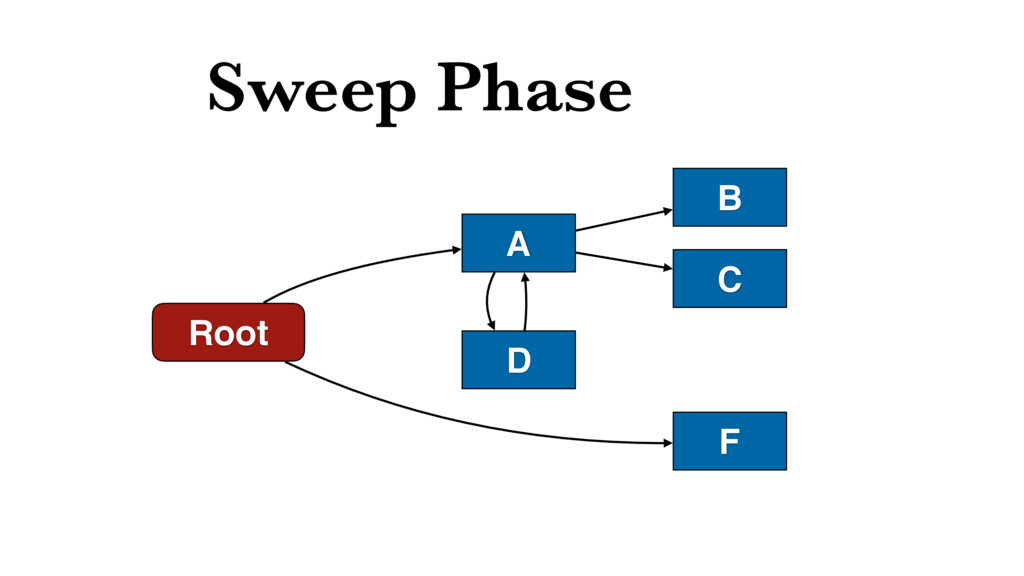 Sweep Phase Root D A B C F