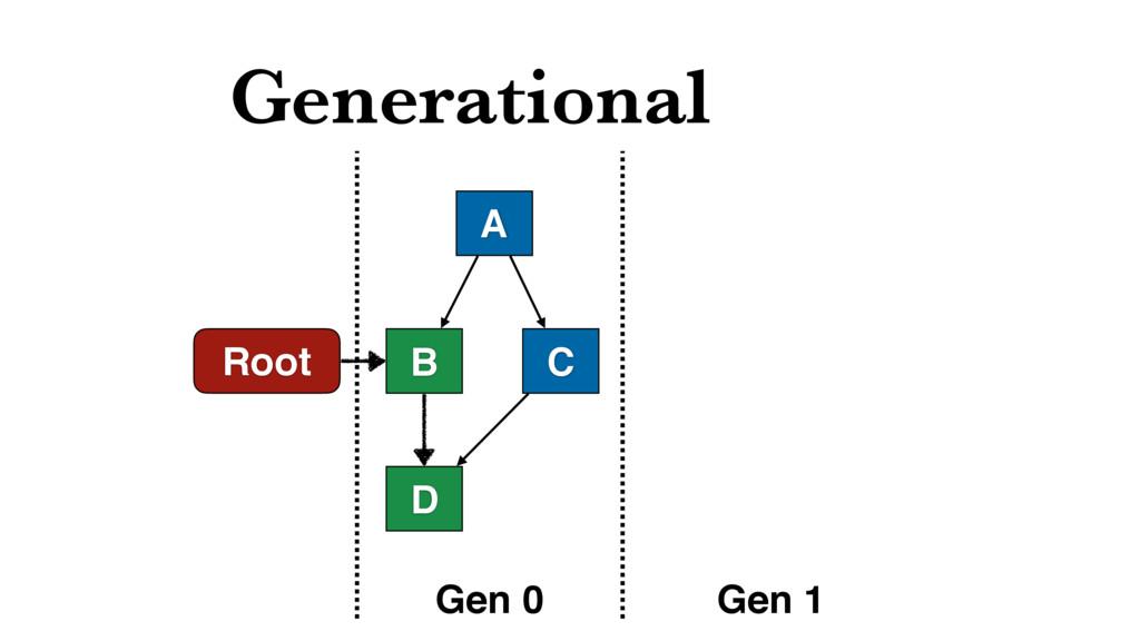 Generational Root A B D C Gen 0 Gen 1