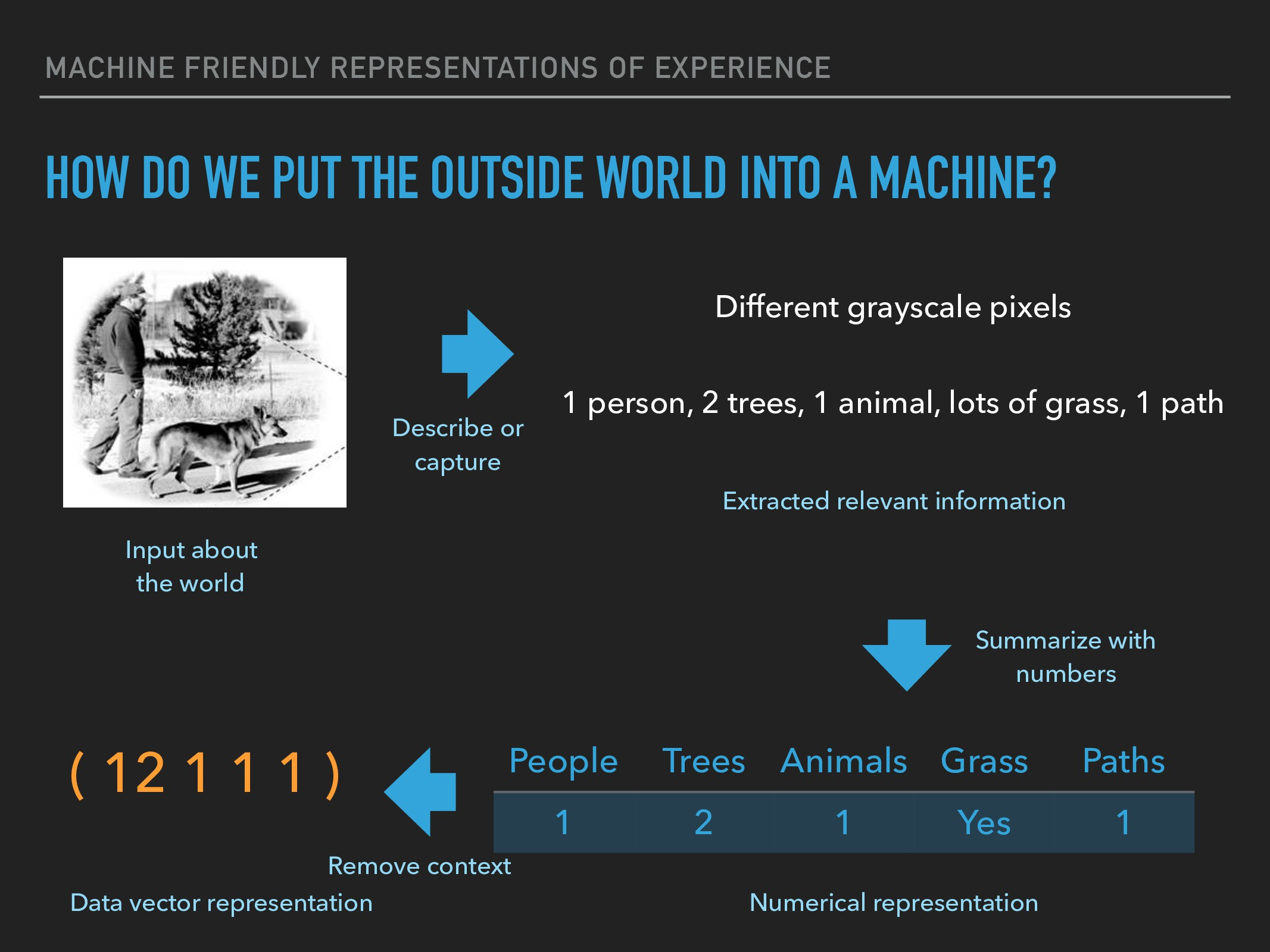 MACHINE FRIENDLY REPRESENTATIONS OF EXPERIENCE ...