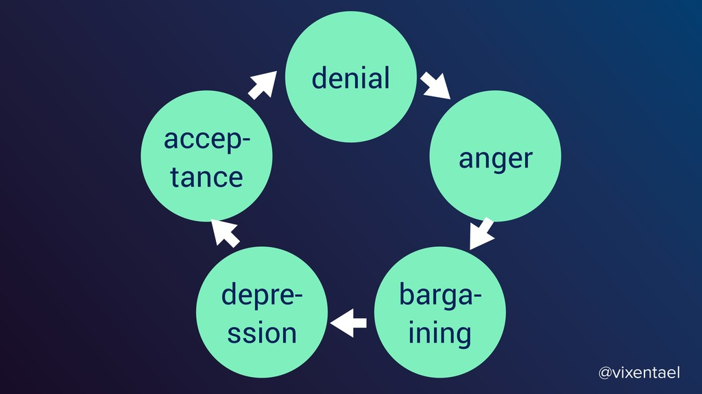 @vixentael accep- tance denial anger barga- ini...