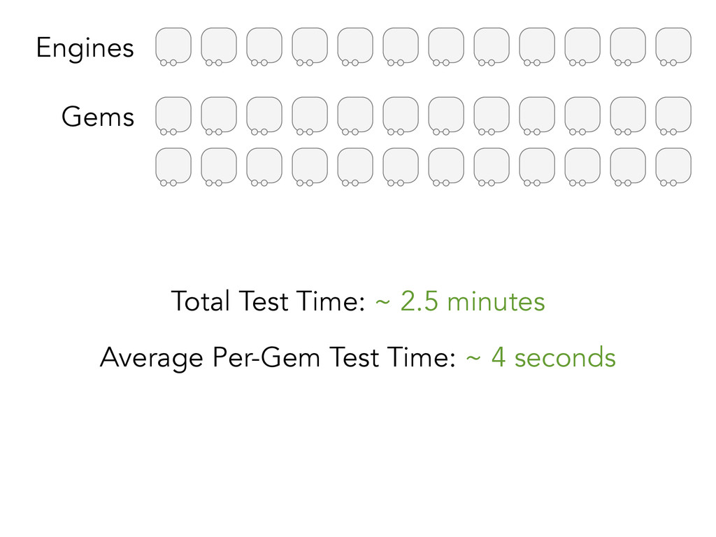 Engines Gems Total Test Time: ~ 2.5 minutes Ave...