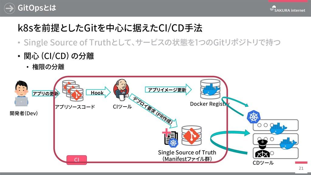 Docker Registry GitOpsとは k8sを前提としたGitを中⼼に据えたCI/...
