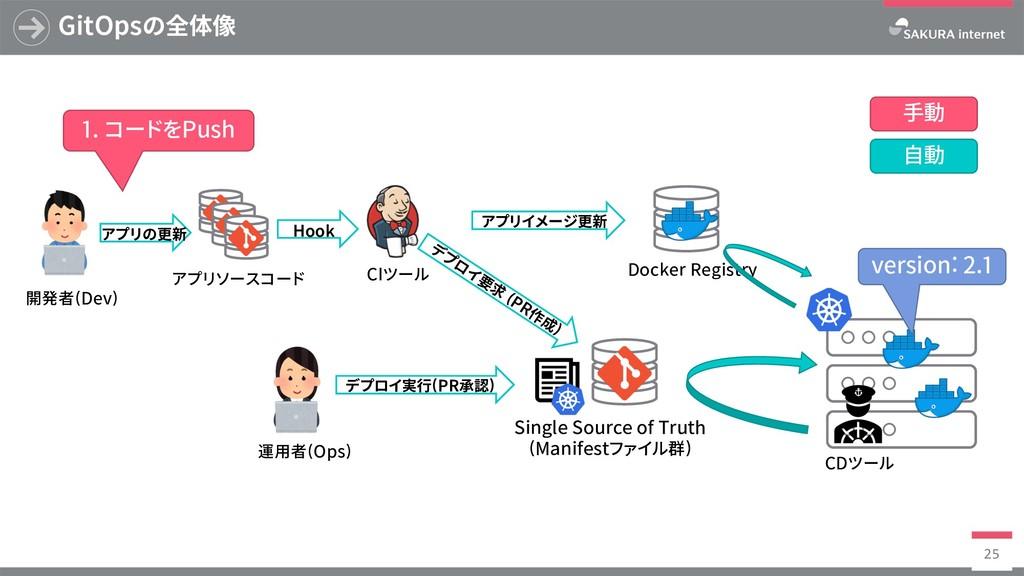 Docker Registry GitOpsの全体像 25 SingleSourceof...