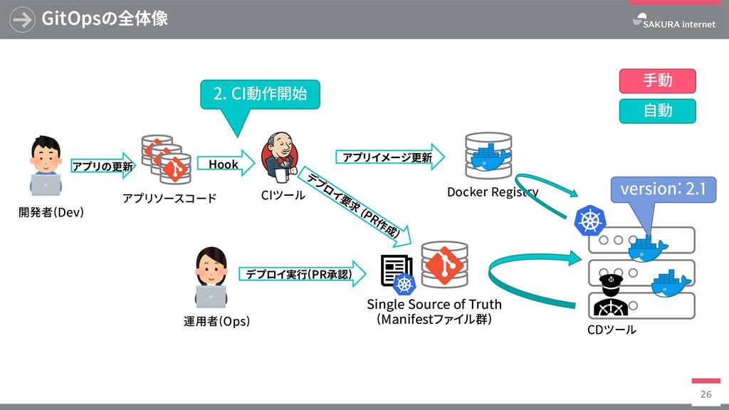 Docker Registry GitOpsの全体像 26 SingleSourceof...