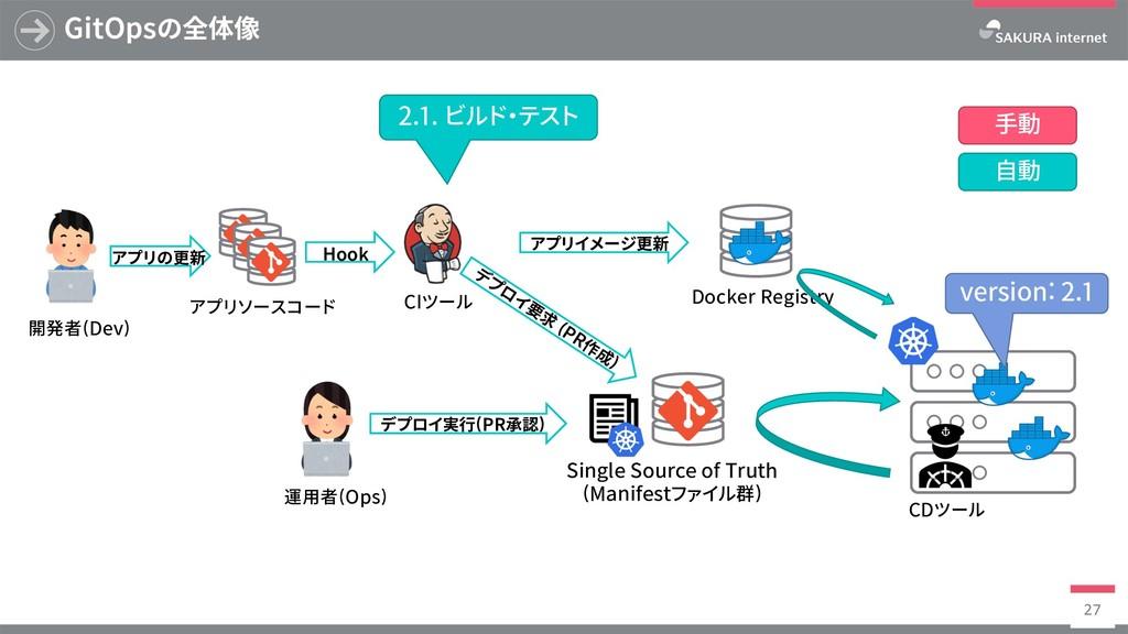 Docker Registry GitOpsの全体像 27 SingleSourceof...