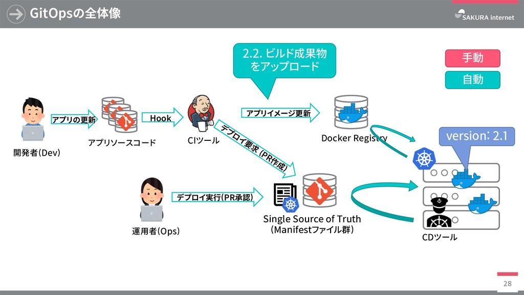 Docker Registry GitOpsの全体像 28 SingleSourceof...