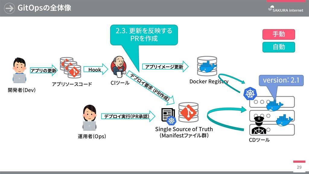 Docker Registry GitOpsの全体像 29 SingleSourceof...