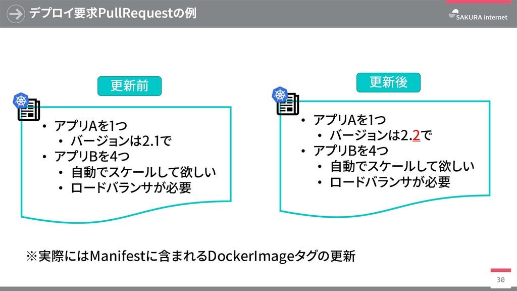 デプロイ要求PullRequestの例 30 • アプリAを1つ • バージョンは2.1で •...
