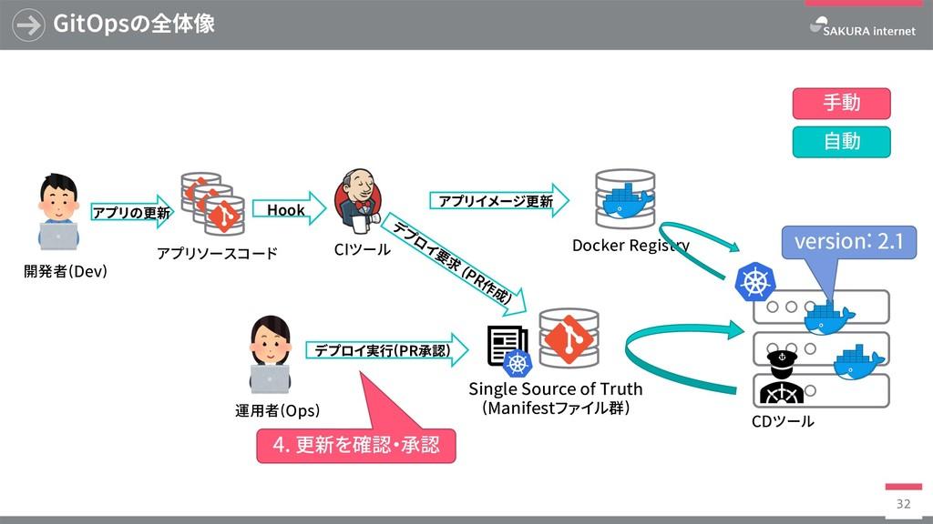 Docker Registry GitOpsの全体像 32 SingleSourceof...