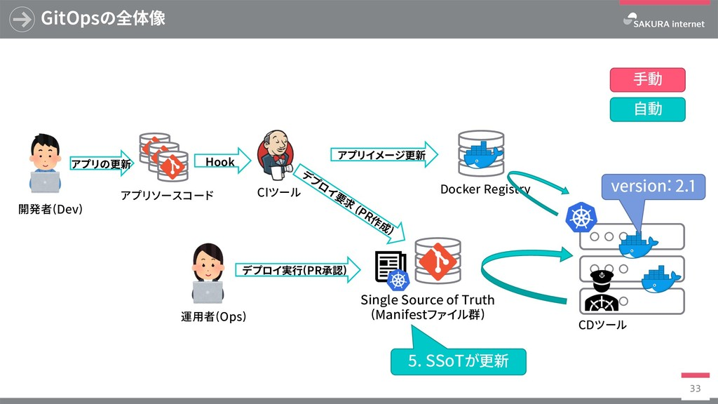 Docker Registry GitOpsの全体像 33 SingleSourceof...