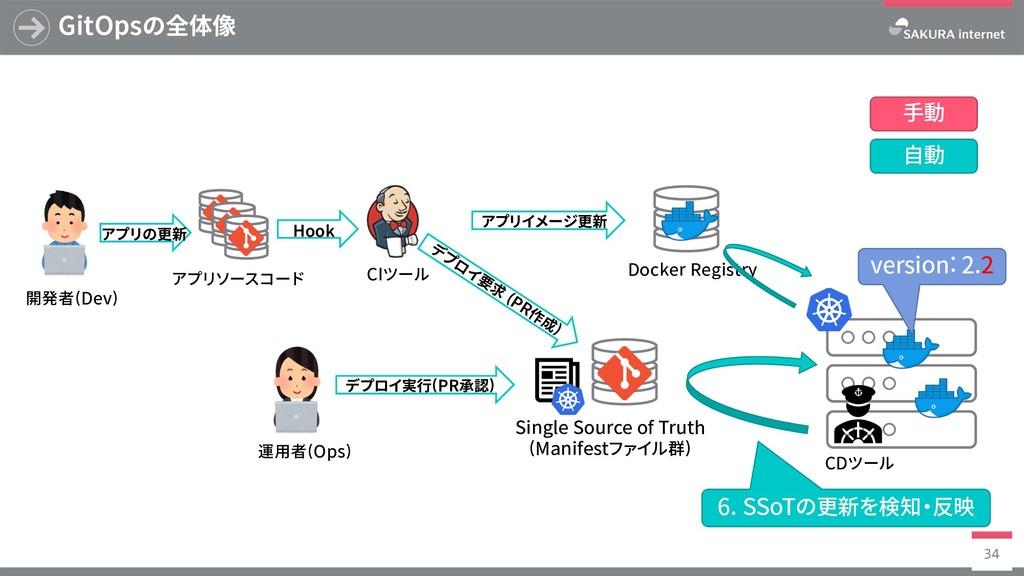 Docker Registry GitOpsの全体像 34 SingleSourceof...