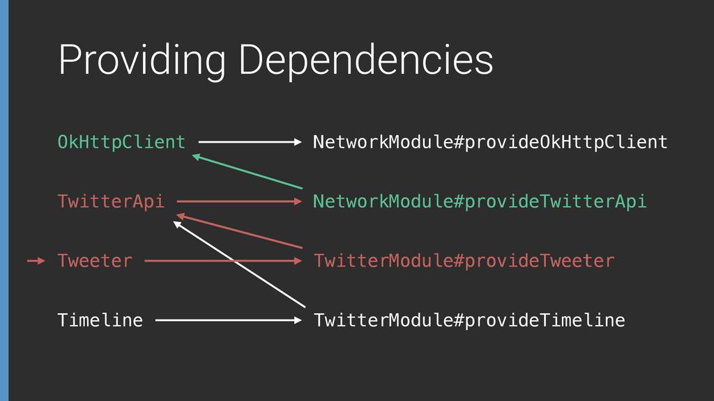 Providing Dependencies OkHttpClient TwitterApi ...