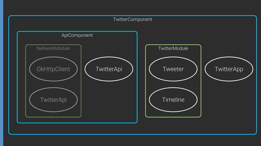 OkHttpClient TwitterApi NetworkModule ApiCompon...