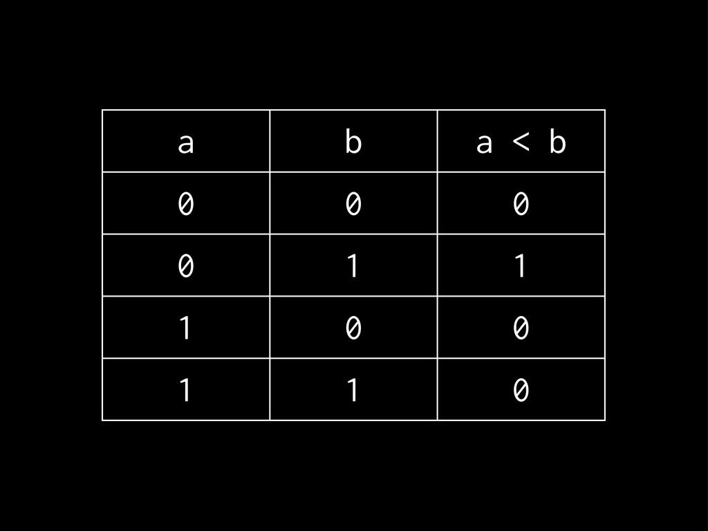 a b a < b 0 0 0 0 1 1 1 0 0 1 1 0