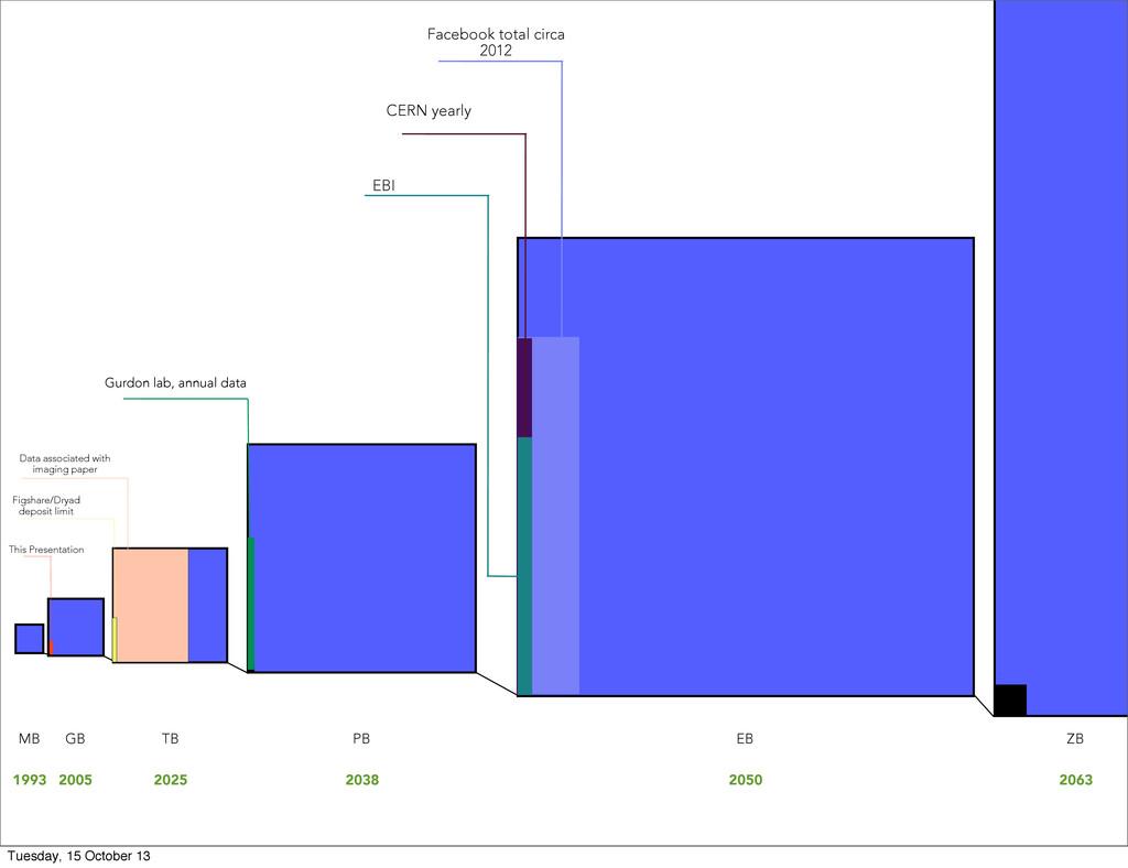 EB Facebook total circa 2012 PB TB Data associa...