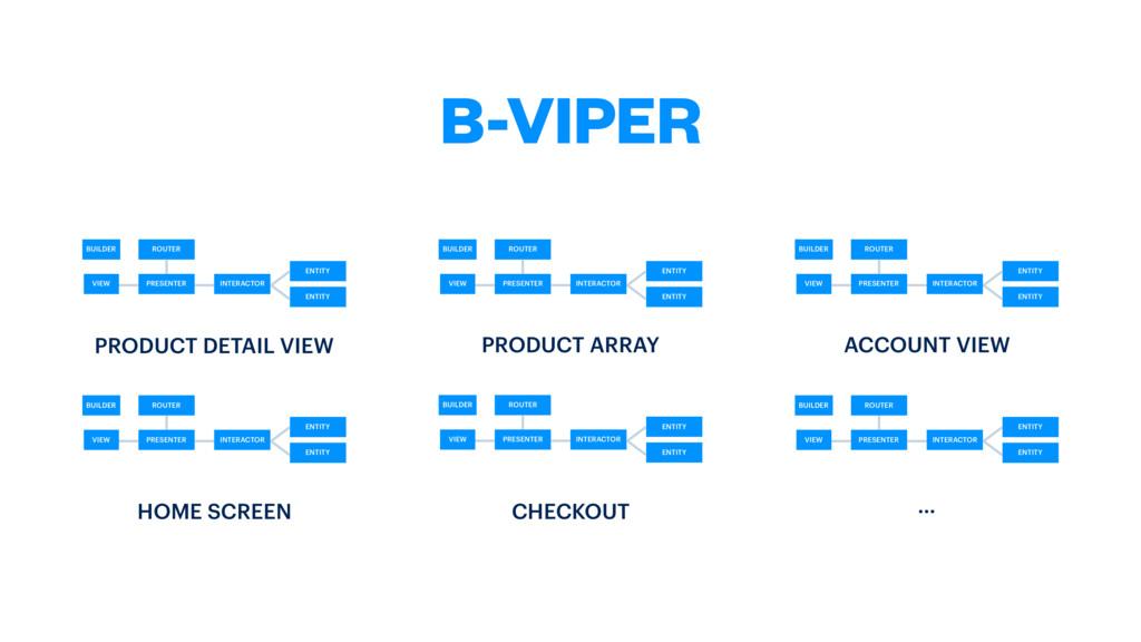B-VIPER VIEW PRESENTER INTERACTOR ENTITY ENTITY...
