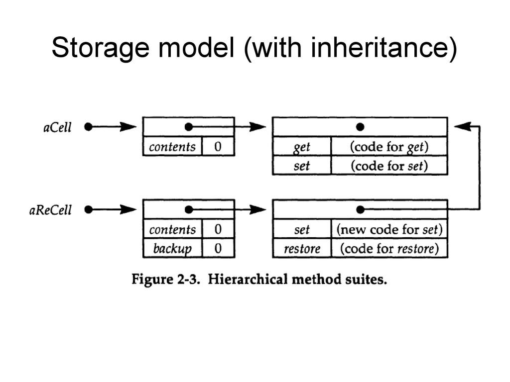 Storage model (with inheritance)