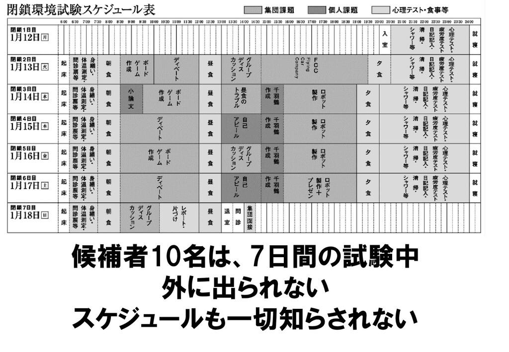 候補者10名は、7日間の試験中 外に出られない スケジュールも一切知らされない