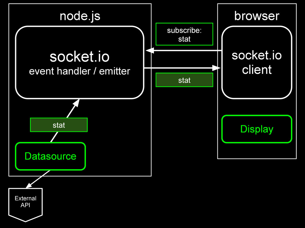 socket.io event handler / emitter Datasource Ex...