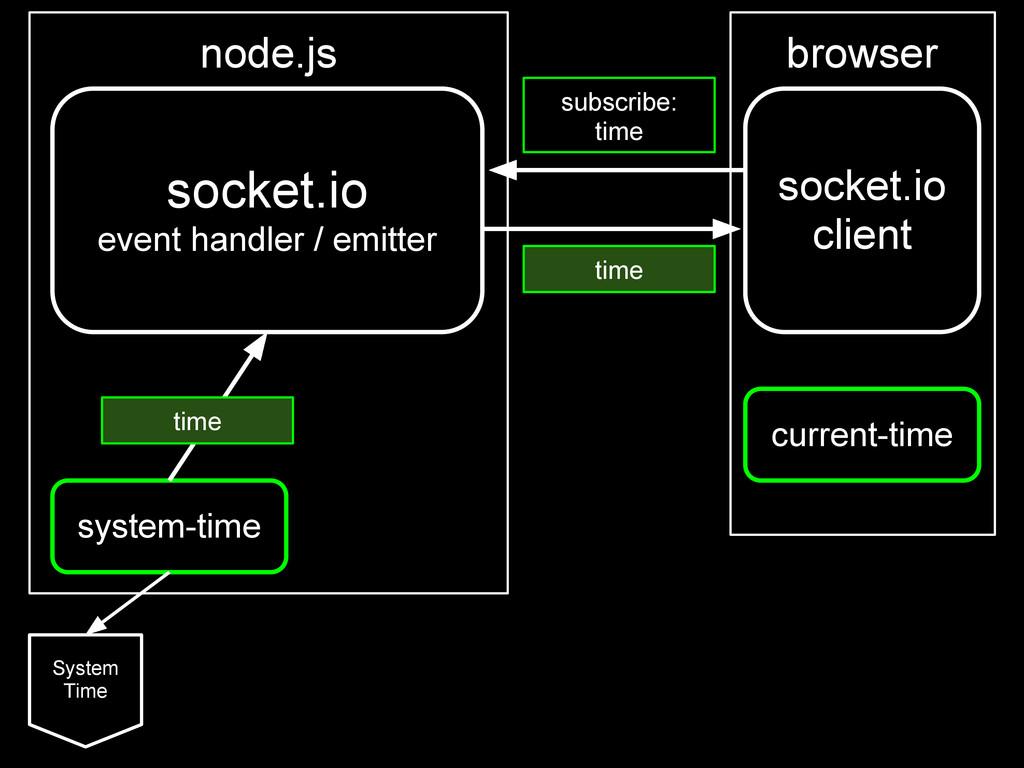 socket.io event handler / emitter system-time S...