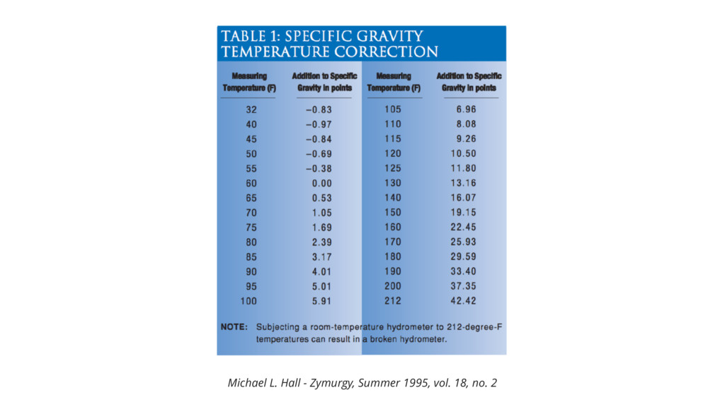 Michael L. Hall - Zymurgy, Summer 1995, vol. 18...
