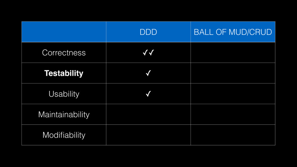 DDD BALL OF MUD/CRUD Correctness ✓✓ Testability...