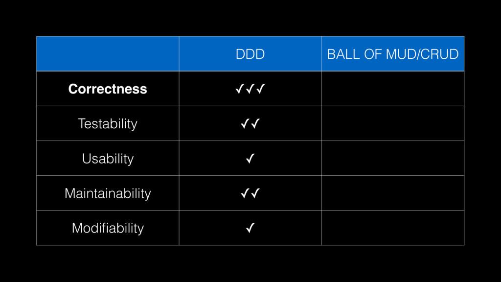 DDD BALL OF MUD/CRUD Correctness ✓✓✓ Testabilit...