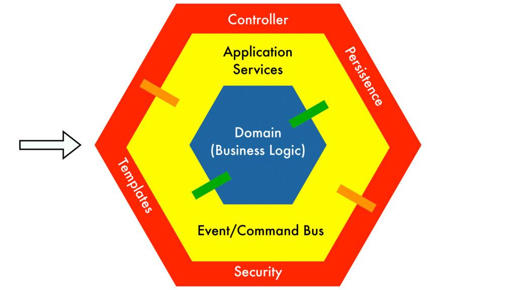 Domain (Business Logic) Application Services Co...