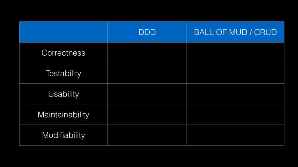 DDD BALL OF MUD / CRUD Correctness Testability ...