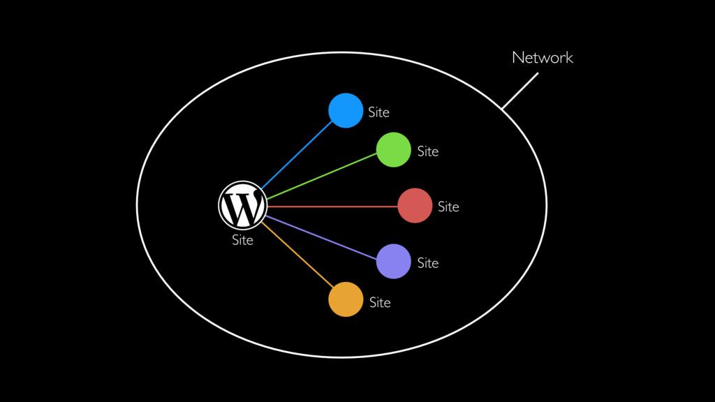 Site Site Site Site Site Site Network
