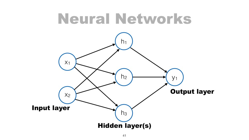 Neural Networks 41 x1 x2 h1 y1 h2 h3 Input laye...